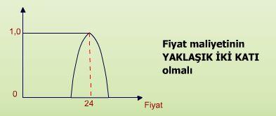 Üyelik fonksiyonu örnekleri