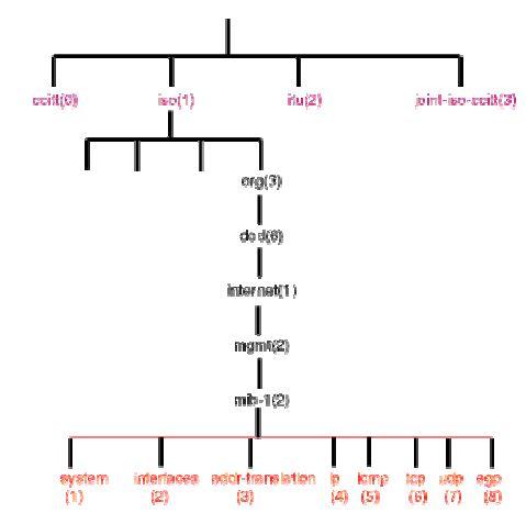 SNMP'de MIB'in hiyerarşik yapısı