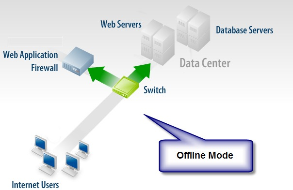Waf Offline Mode