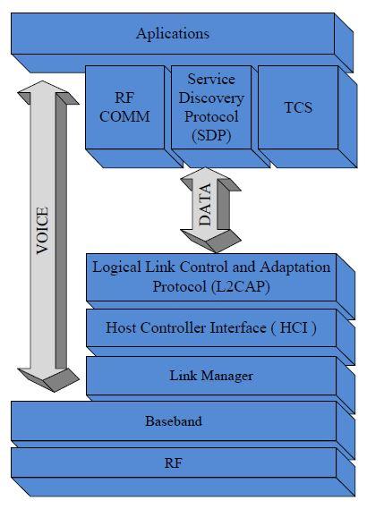 Bluetooth protokol katmanları
