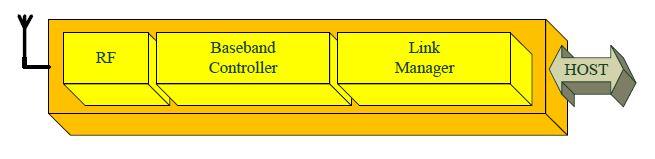 Bluetooth sistemi yapısı